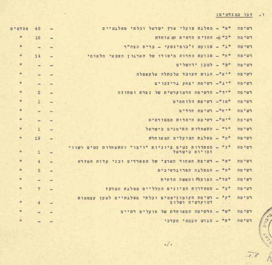 תוצאות בחירות לאספה המכוננת 1949